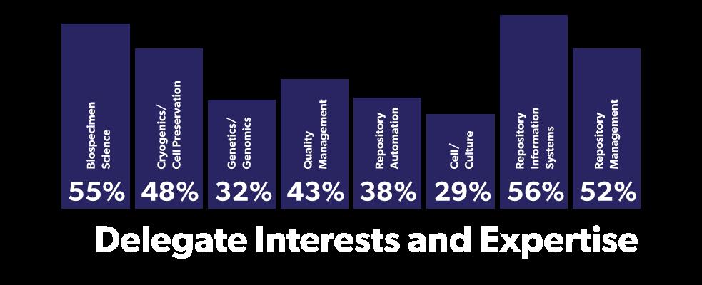 ISBERDelegates2021-Interests3